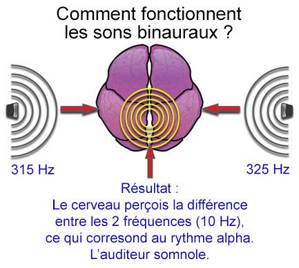 Comment fonctionnent les sons binauraux